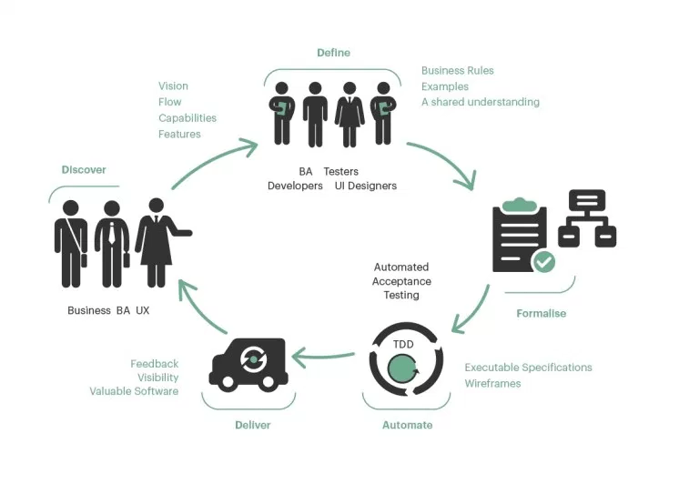 A typical BDD cycle