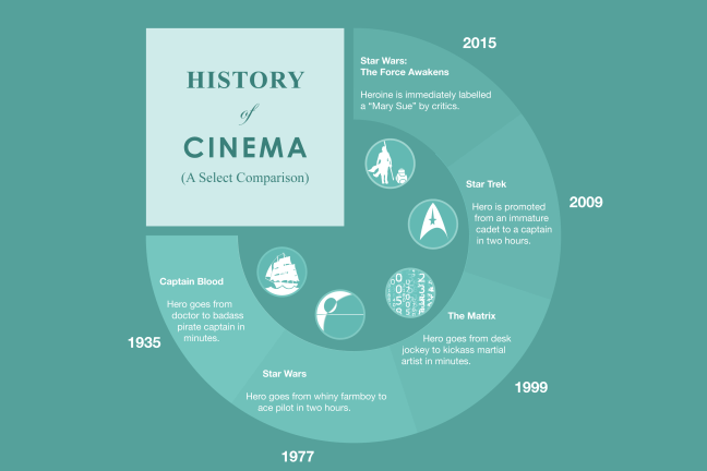 A movie info graphic showing how hero's have always been instantly great.