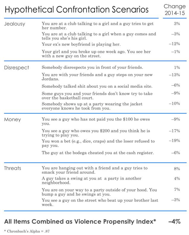 surveys2morrisania_fig3b