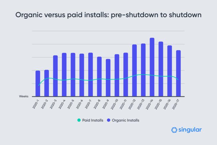 Organic-versus-paid-installs_-pre-shutdown-to-shutdown-1536x1028
