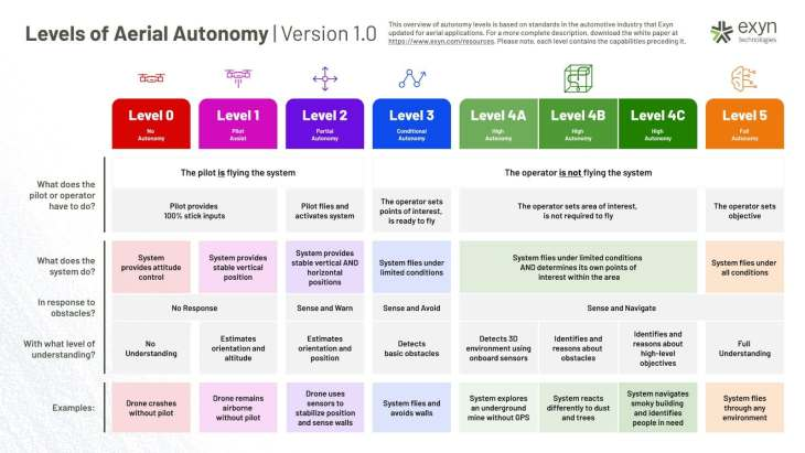 drone autonomy levels chart