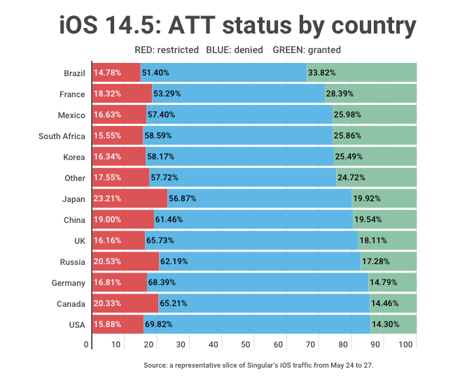 ATT-rates-by-country-iOS145