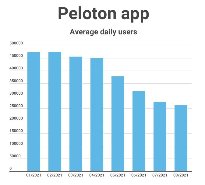 peloton app usage decline
