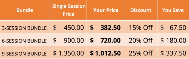 chart showing discount when paying for sessions in bundles instead of individuals sessions - 15% for 3 sessions, 20% for 6 sessions and 25% for 9 sessions