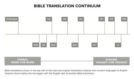 BibleTranslationContinuum 02 09