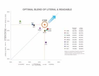 Horizontal gbi chart