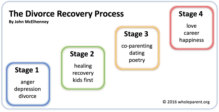 The Divorce Recovery Process - John McElhenney