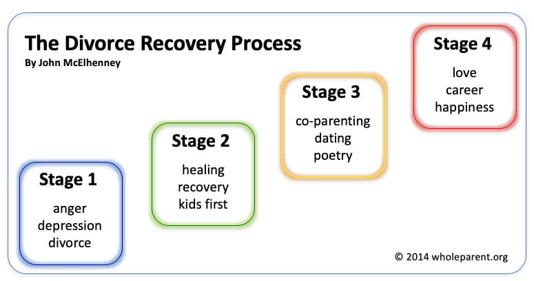 divorce recovery process