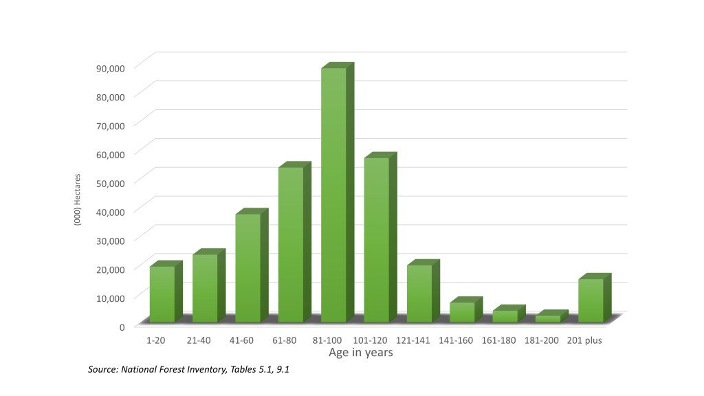 Canada's forest are relatively young chart