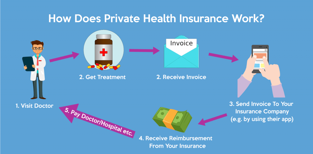 germany private health insurance