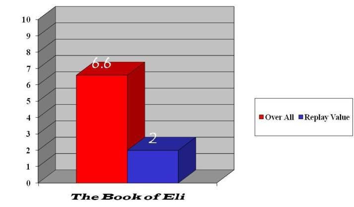 The Book of Eli rated