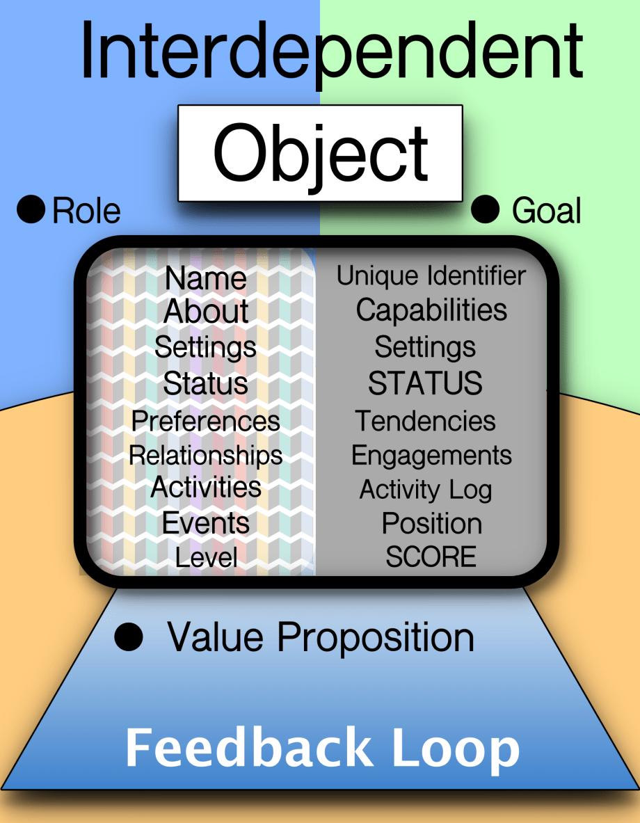 IoT Object 2