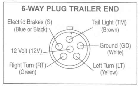 Trailer Wiring Diagrams Johnson Co  sc 1 st  Periodic u0026 Diagrams Science : 6 way trailer wiring - yogabreezes.com
