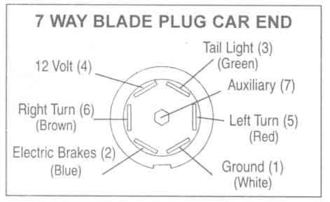 calico trailer wiring diagram for 7 pin connector  suzuki