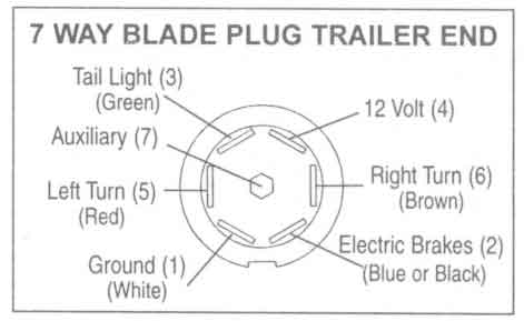 7 way round pin trailer wiring diagram the wiring wiring s