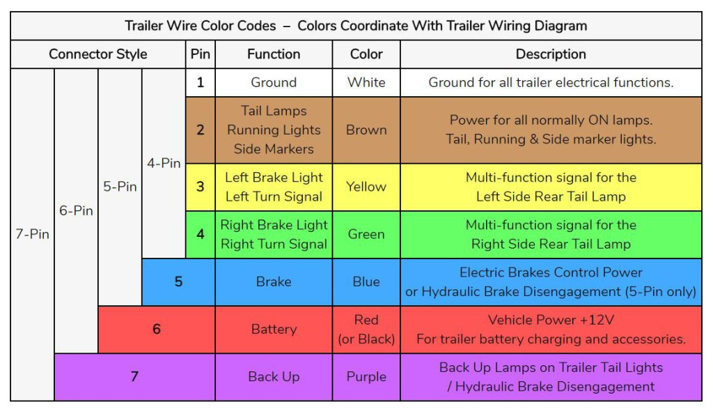 Trailer Wire Color Codes Diagram