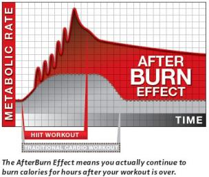 HIIT After Burn Effect