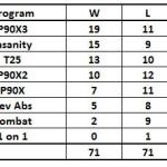 Best Beachbody Workout Final Standings