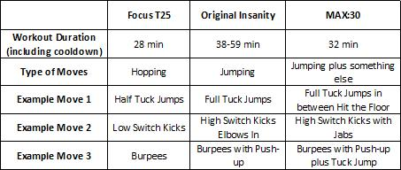 Comparison of T25 vs Insanity vs Max:30