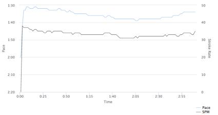 Stroke graph