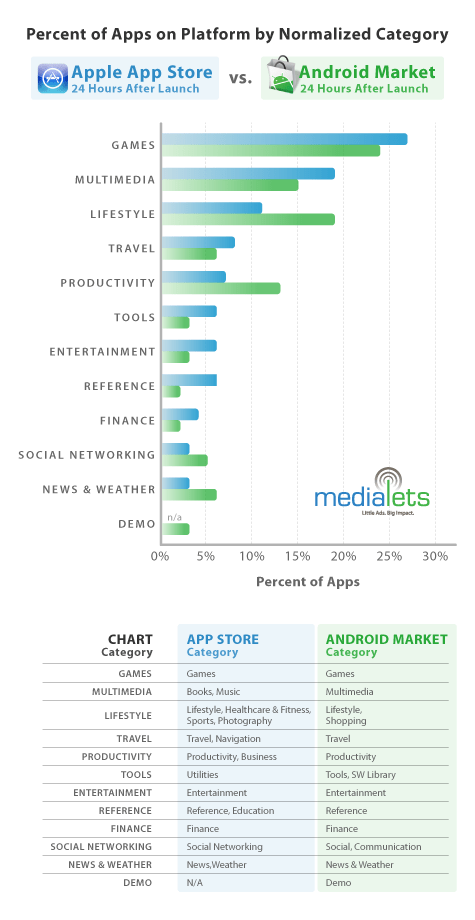 Distribution of Android apps compared to iPhone apps, first 24 hours of availability
