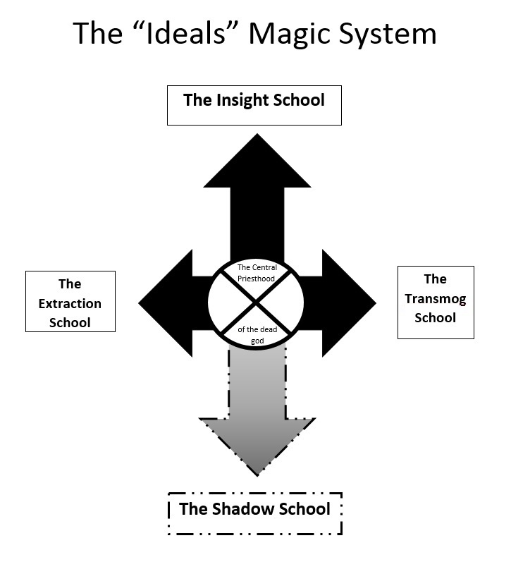 Ideal Magic