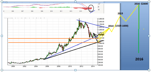long-term-gold-2
