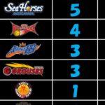 Bリーグ B1 順位表'17-18シーズン「第3節」 #スポーツニュース #followme