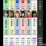F3明け!!!平高奈菜の復帰レース!!!【BOAT RACE】 #スポーツニュース #followme