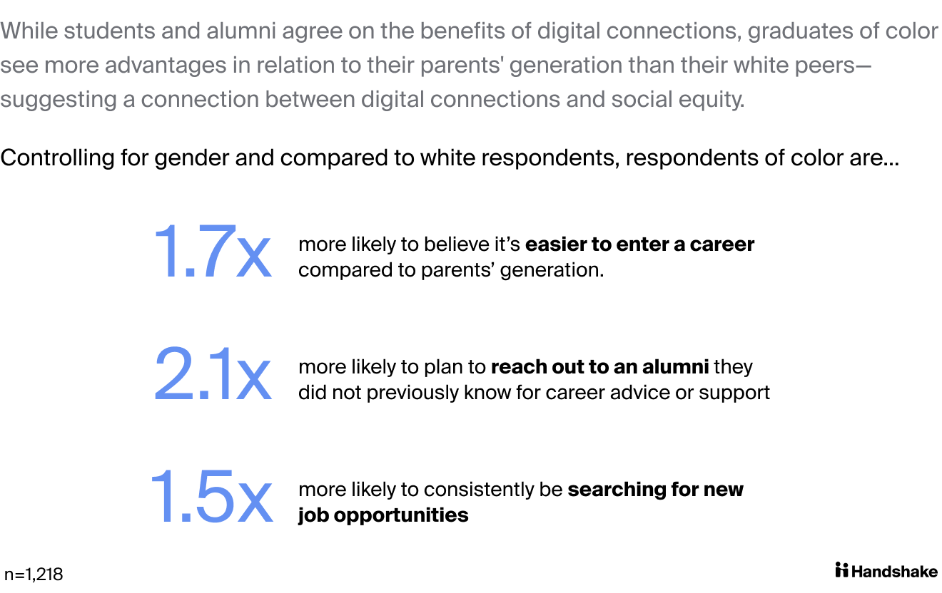 While students and alumni agree on the benefits of digital connections, graduates of color see more advantages in relation to their parents' generation than their white peers—suggesting a connection between digital connections and social equity. Graduates of color are 1.7 times more likely to believe it's easier to enter a career now, 2.1 times more likely to plan to reach out to an alumni they don't know, and 1.5 times more likely to be searching for new jobs.
