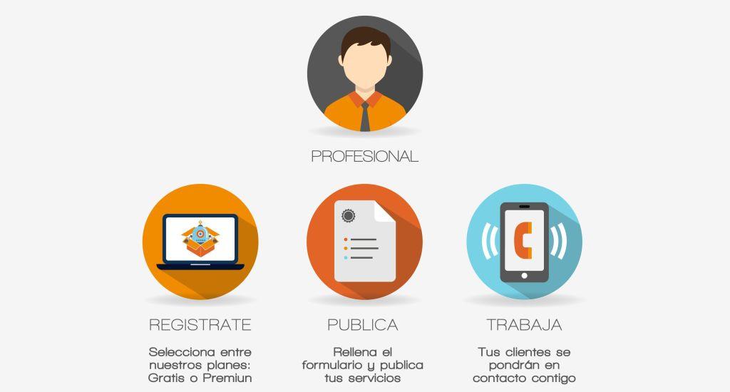 Cómo funciona profesionales | JointBox España