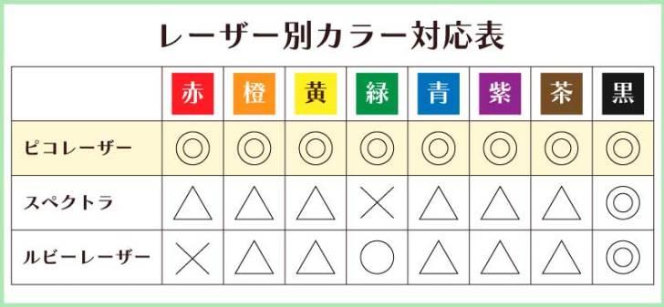レーザー種類別カラー対応表