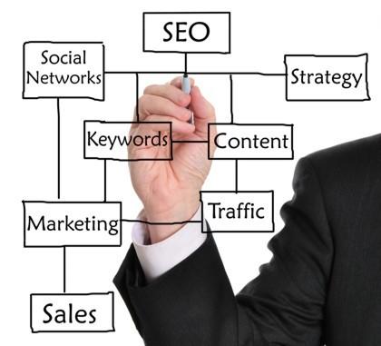 Online ismeretterjesztés: a keresőoptimalizálás (SEO)