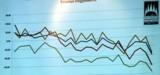 Lejtmenetben Baranya gazdasága | Viszont az adó felfelé ível Pécsett