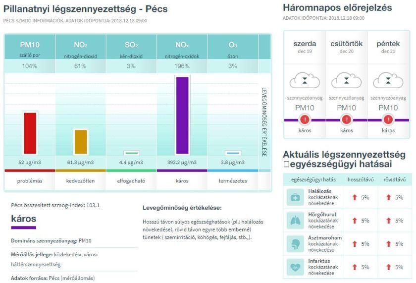 Légszennyezettségi adatok Pécsett