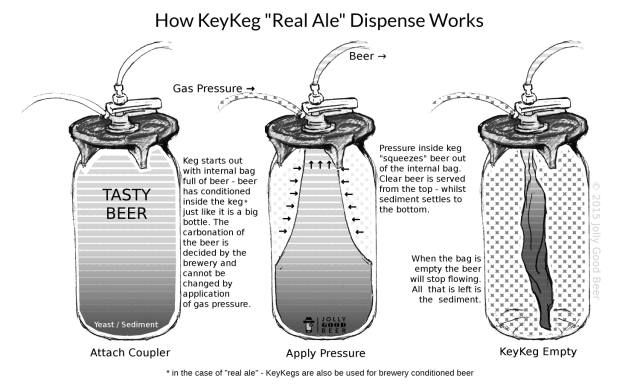 How KeyKegs work. (This image is COPYRIGHT Yvan Seth T/A Jolly Good Beer.)