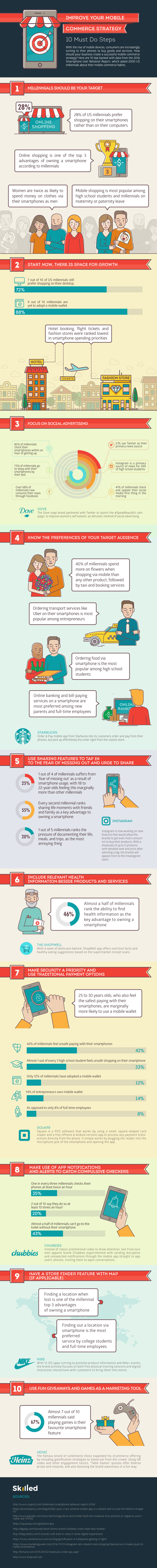 mobile commerce strategy