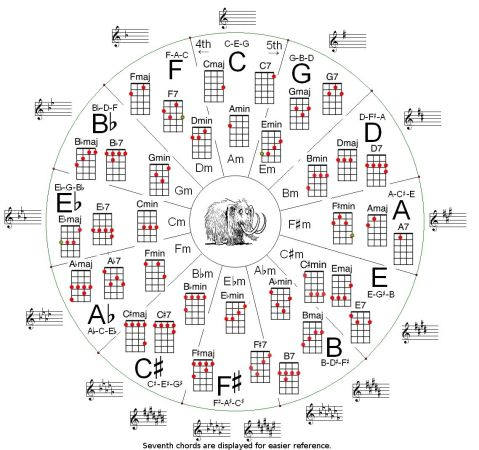 Ukulele Circle of Fifths Snippet