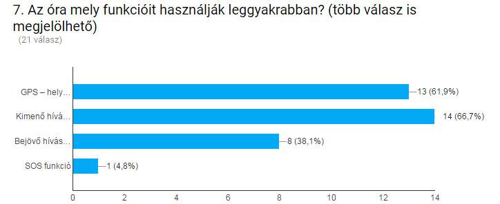 kerodiv_ertekeles_grafikon-funkcio
