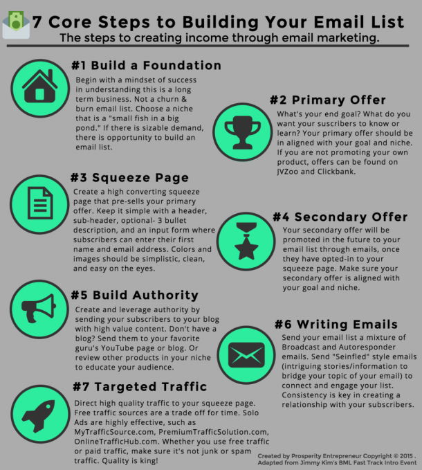 list building infographic