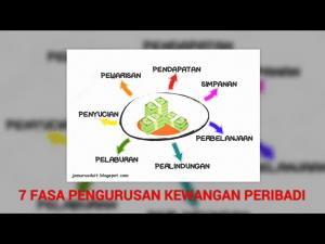 pic-7-fasa-pengurusan-kewangan-peribadi