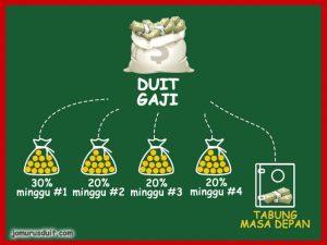 formula urus duit gaji