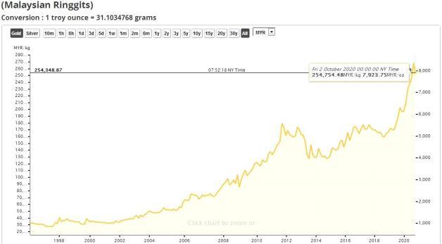 harga emas 2020