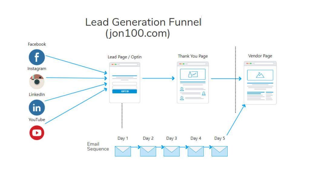 lead-generation-funnel-map