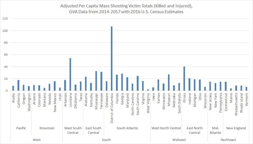 GVA adjusted per capita TOTAL VIC by state