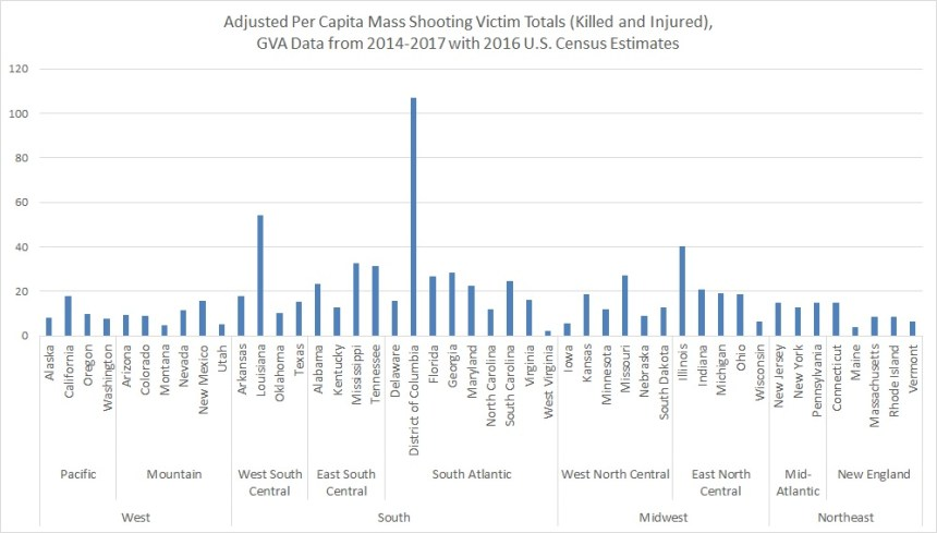 GVA adjusted per capita TOTAL VIC by state