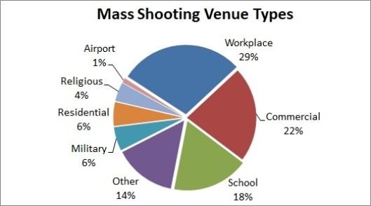 MS Venue Types