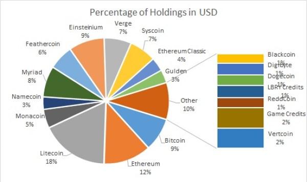 Percentage of Holdings
