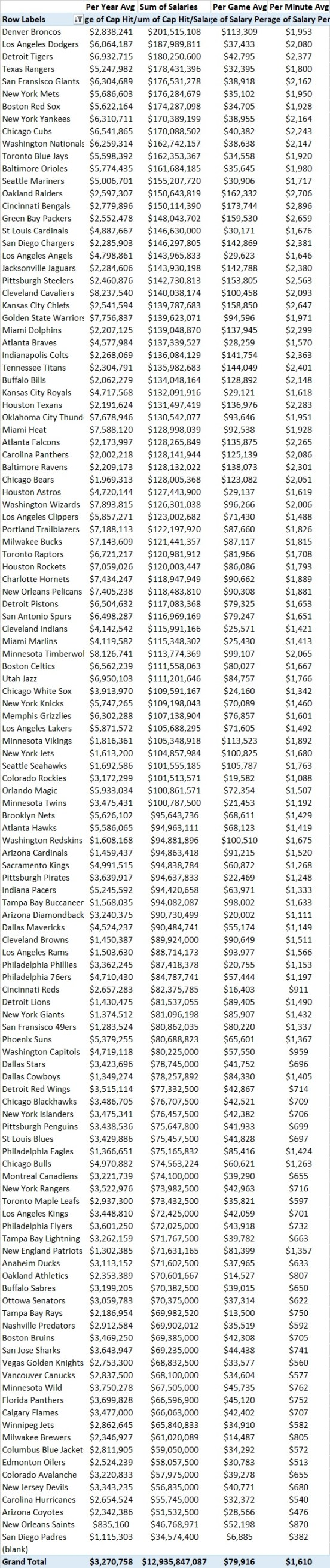 All Teams by Sum of Salaries