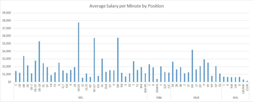 Avg Salary Per Minute by Position